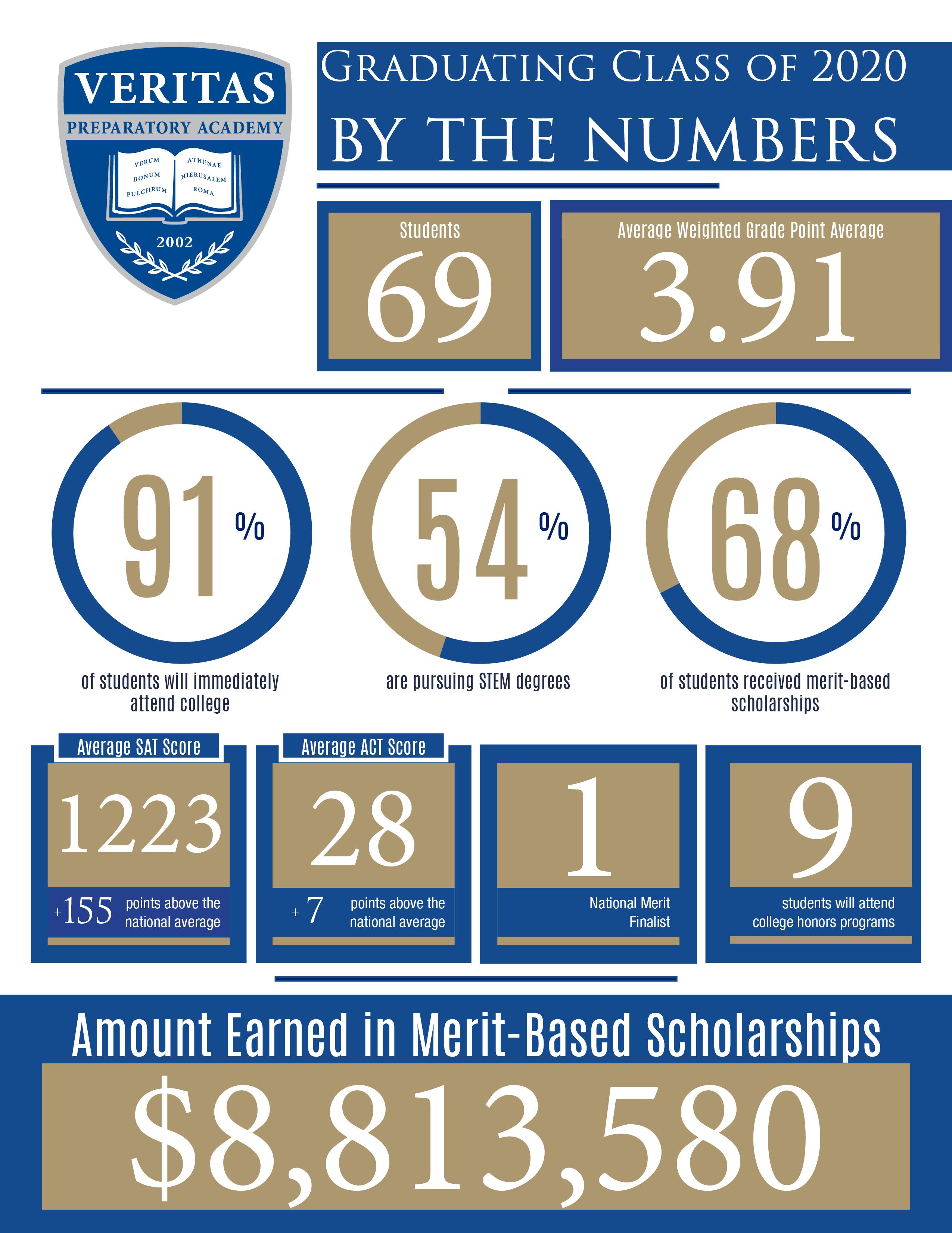 8.8 million in scholarships